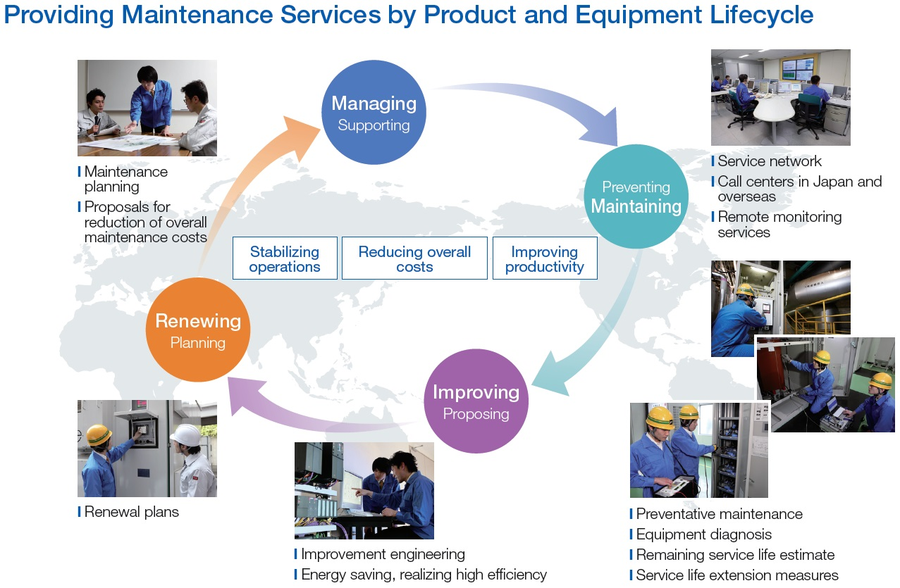 Facilities Operations Management Pictures To Pin On