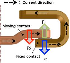 Sealed High-Voltage Contactors   Fuji Electric Global