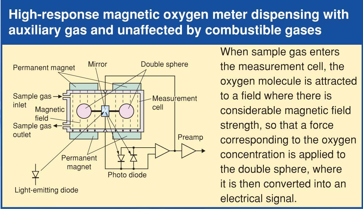 Double Beam Ndir Gas Analyzer Zkj Fuji Electric