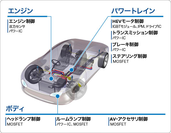 Car Requirements For Drive Test